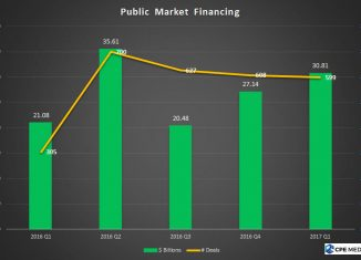 Driven by debt financing, Canadian public market financing started 2017 on a very positive note.