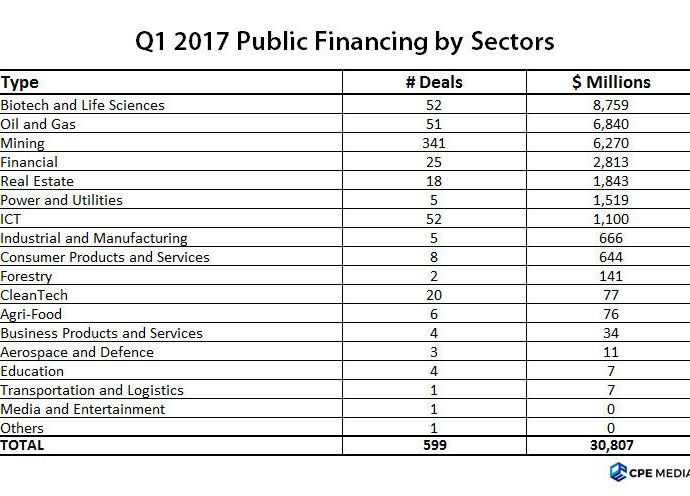 Biotech, Oil & Gas and Mining lead $30.8B public financing in Q1 2017 accounting for 71% of the total amount.